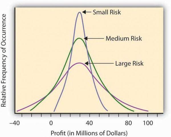 Как расчитать рентабельность  если показатели отрицательные